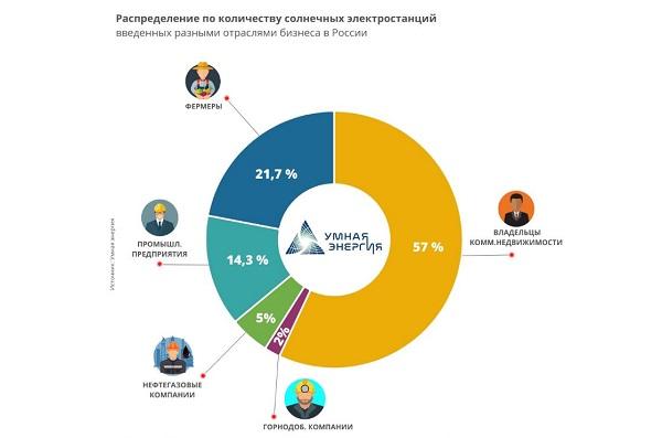 В России вырос спрос на солнечные электростанции со стороны бизнеса