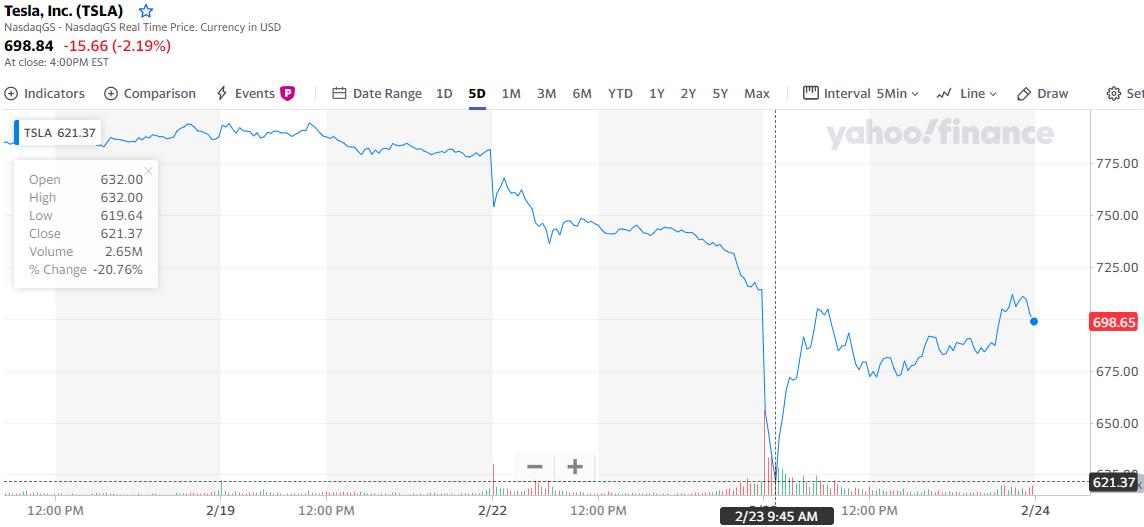Мнение: акции Tesla стали зависимы от биткоина