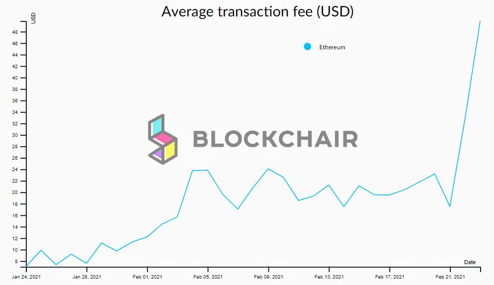 Доля комиссий в доходах майнеров в сети Ethereum превысила 50%