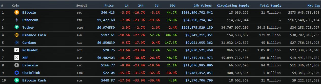 Цена биткоина достигла $45 000, капитализация упала ниже $900 млрд