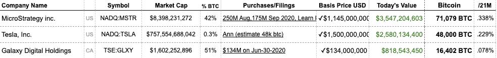 Инвестиции в биткоин оказались для Tesla выгоднее продажи электрокаров